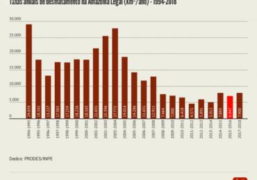 O que muda (ou resta) no Meio Ambiente com a reforma de Bolsonaro?
